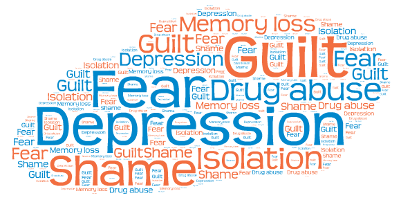 Word graphic for sexual assault responses: guilt, fear, depress, shame, isolation, drug abuse, memory loss